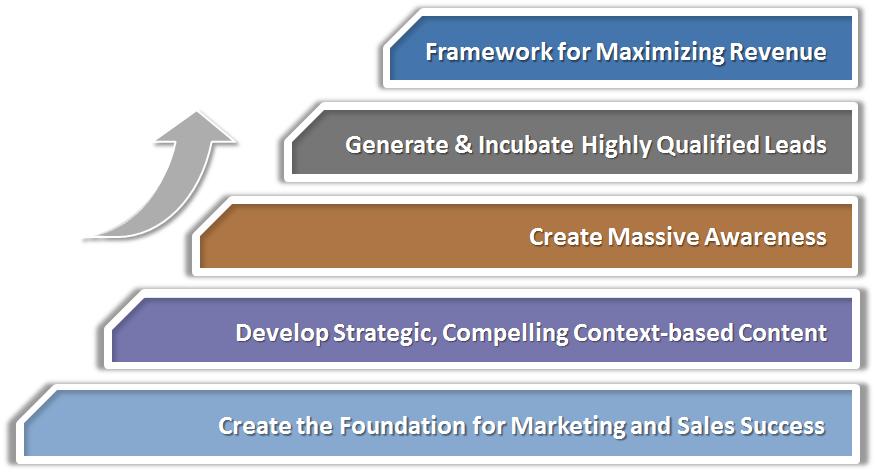 b2b-marketing-and-sales-machine