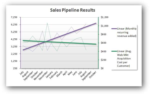 Sales Pipeline Performance