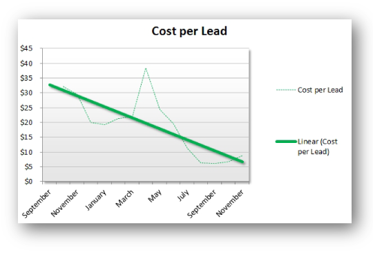 Cost per Lead Performance