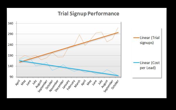 Sales Pipeline Performance