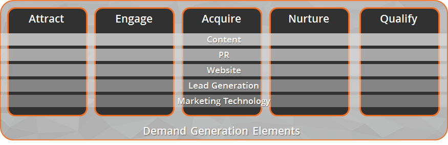 demand generation services