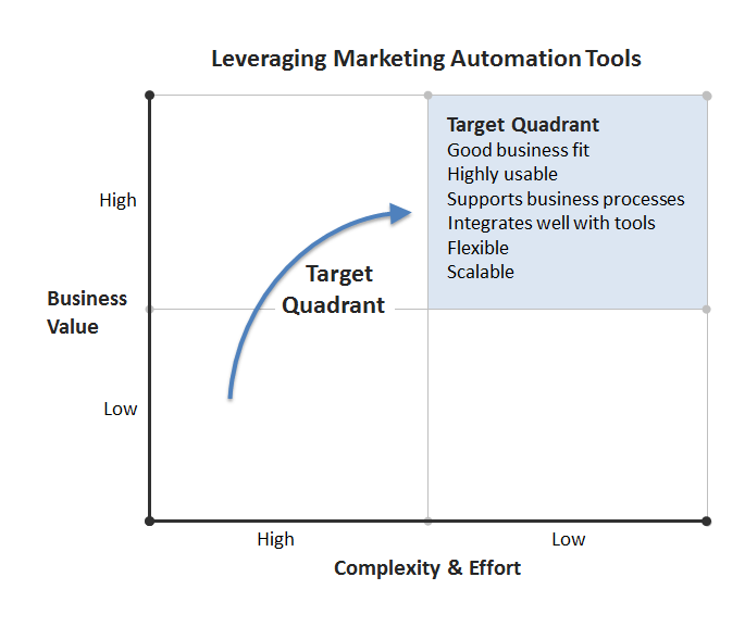 leverage marketing automation