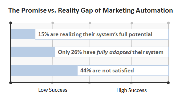b2b marketing automation gap